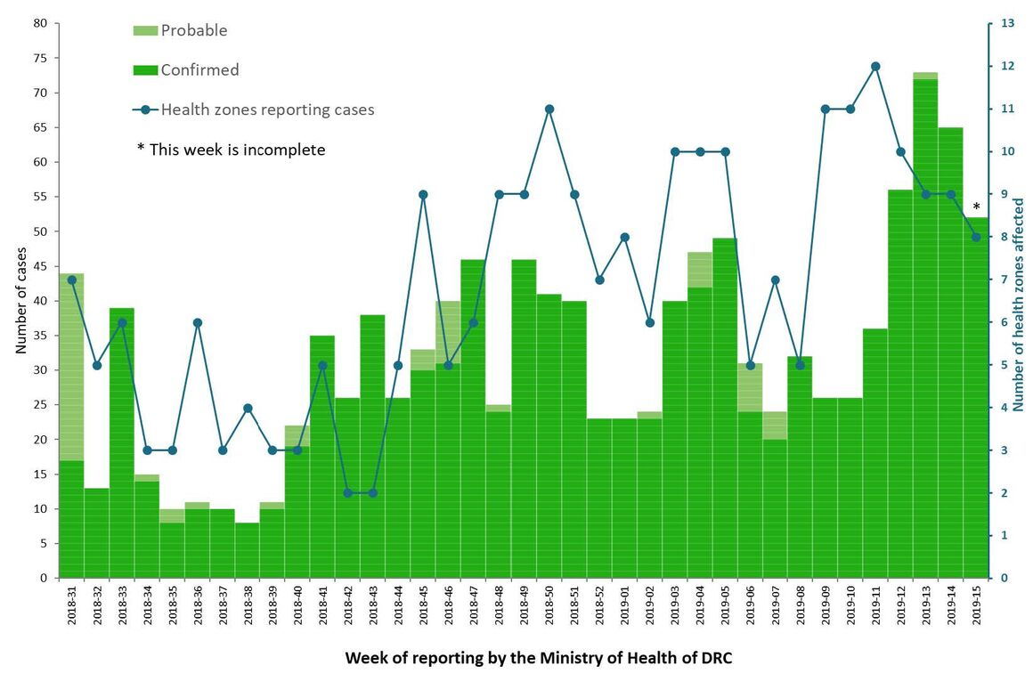 Distribution of confirmed and probable cases of Ebola virus disease, North Kivu and Ituri Provinces