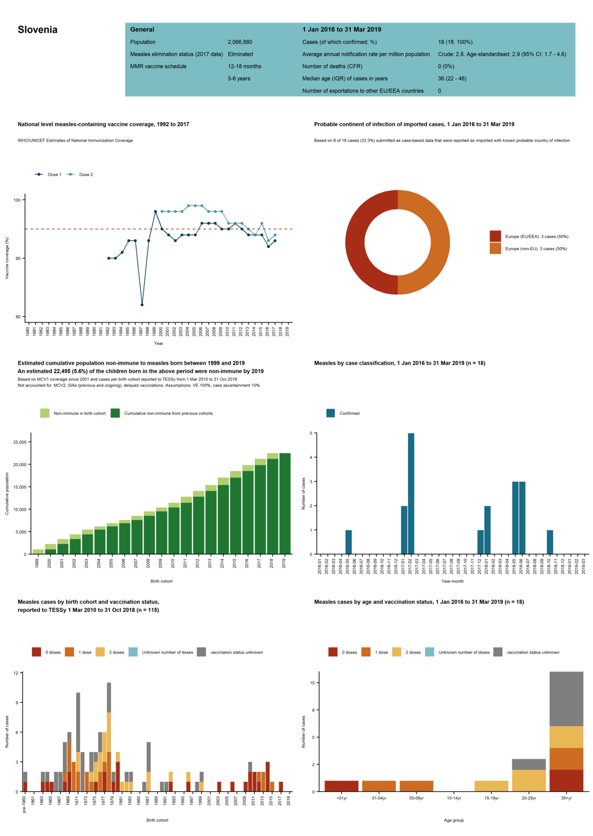 Country profile for Slovenia - risk assessment on measles, May 2019