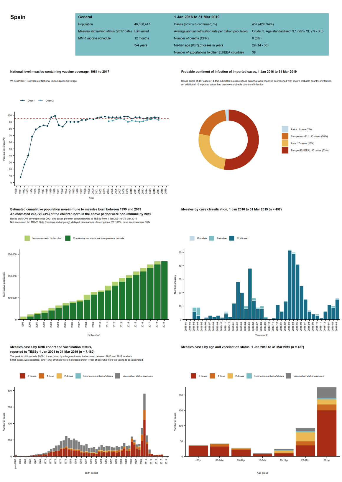 Country profile for Spain - risk assessment on measles, May 2019