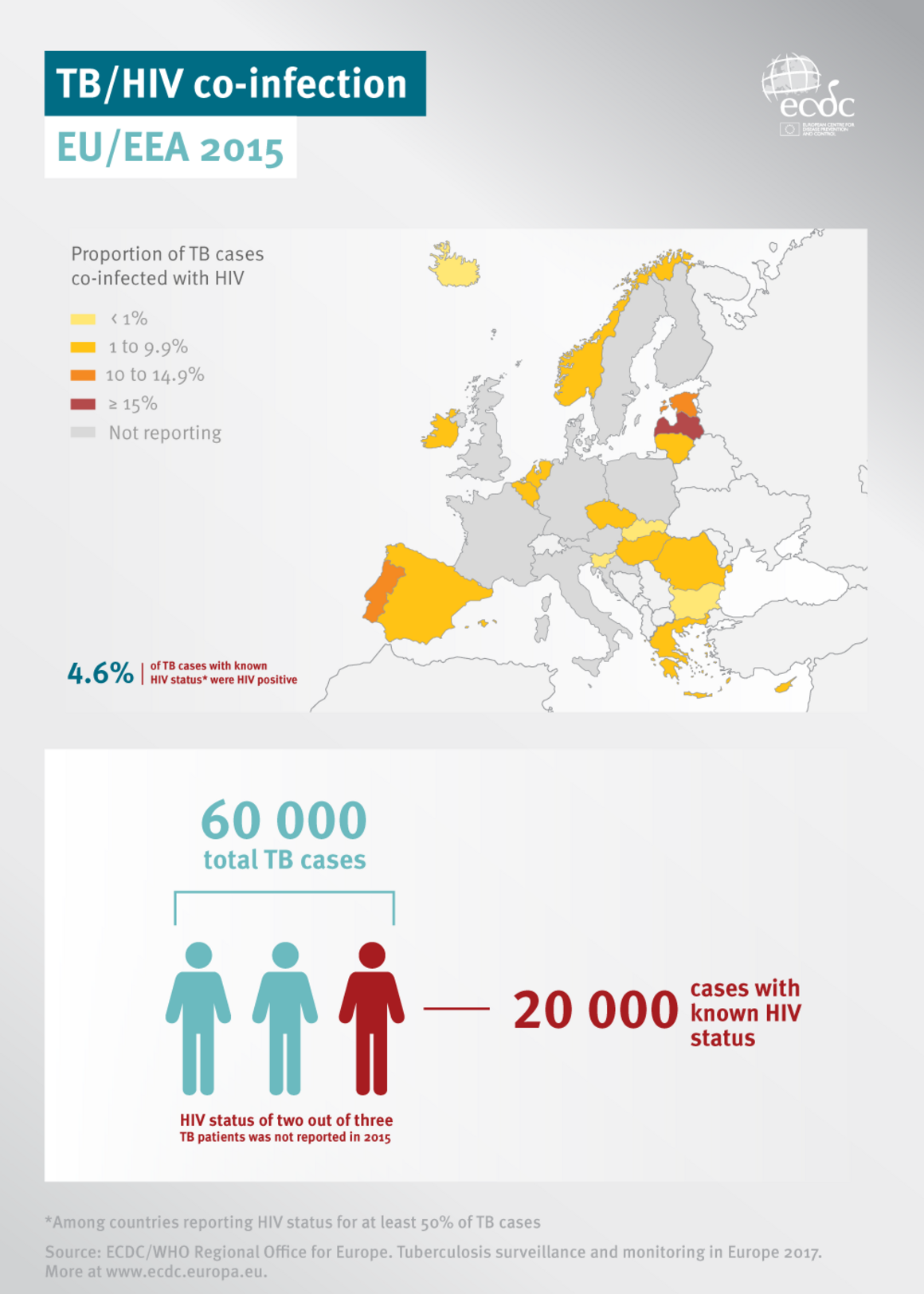 Infographic showing TB and HIV co-infection cases reported in Europe