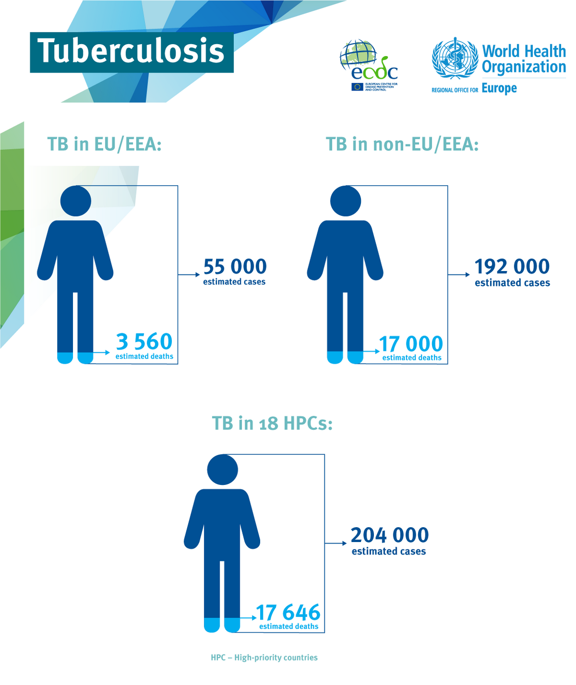 Infographic: Tuberculosis cases in Europe, 2019