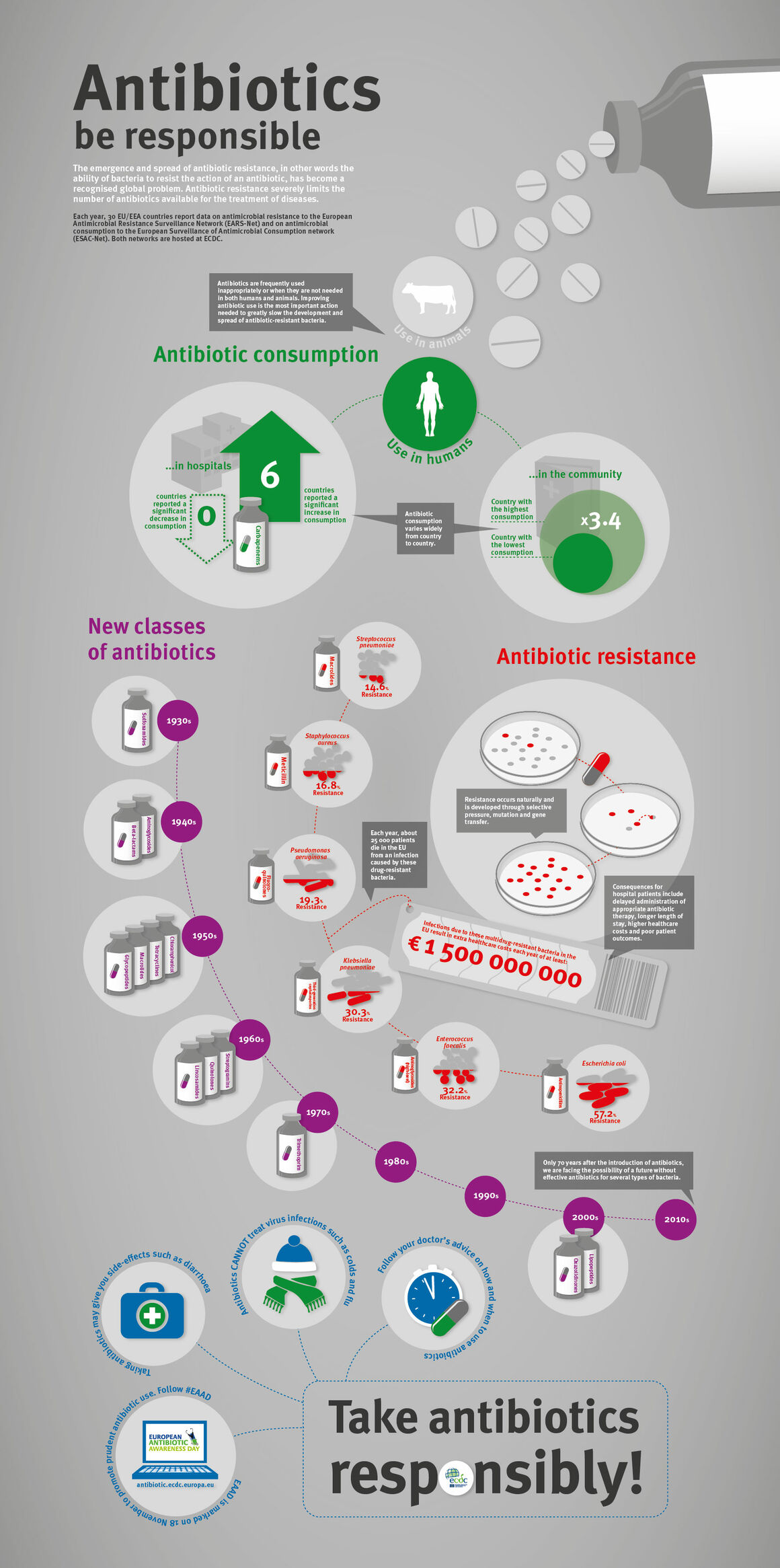Infographic about antibiotic resistance
