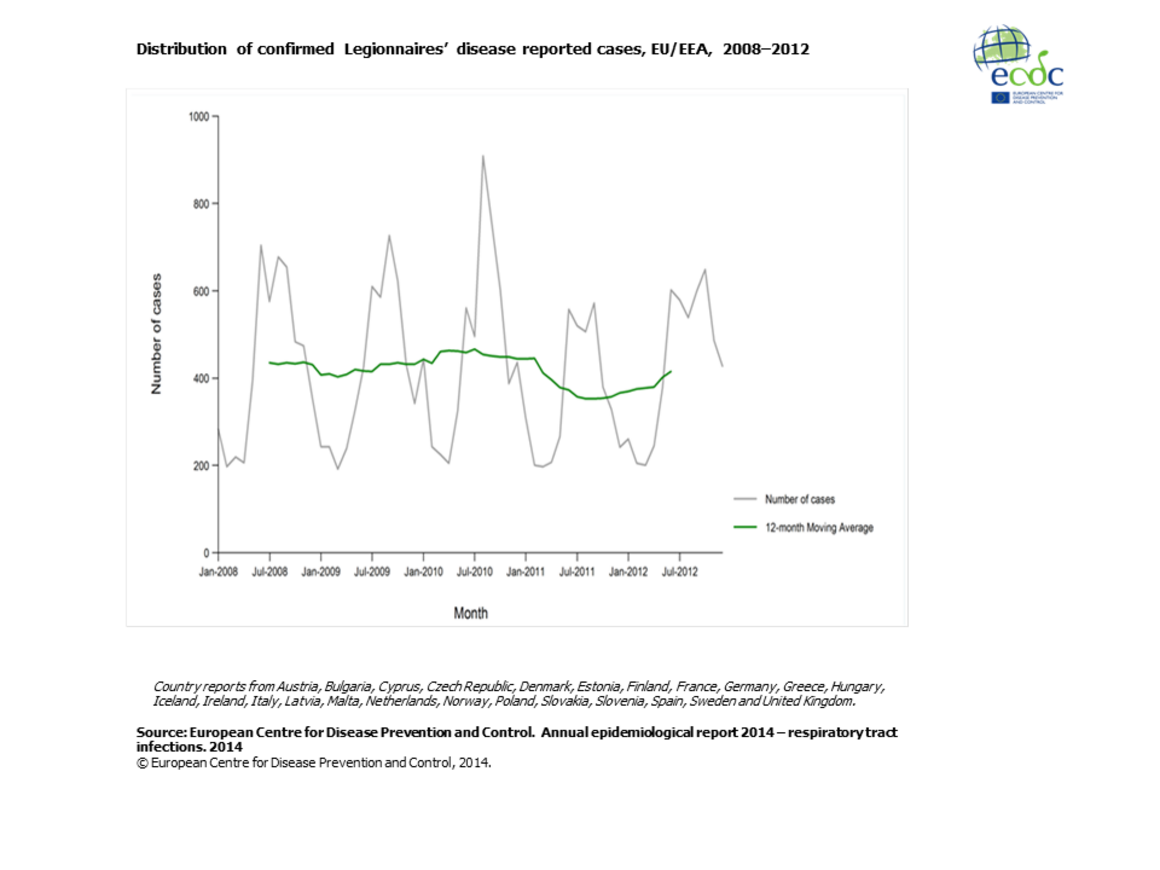 Distribution of confirmed Legionnaires' disease reported cases, EU/EEA 2008-2012