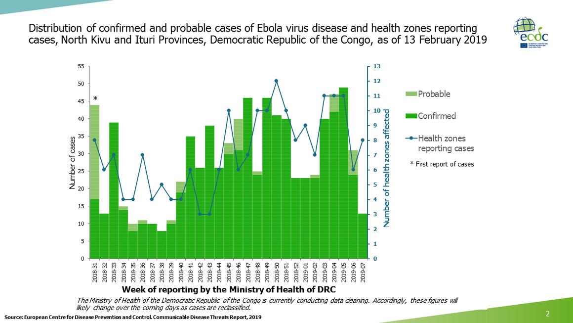Ebola virus disease cases, as of 13 February 2019