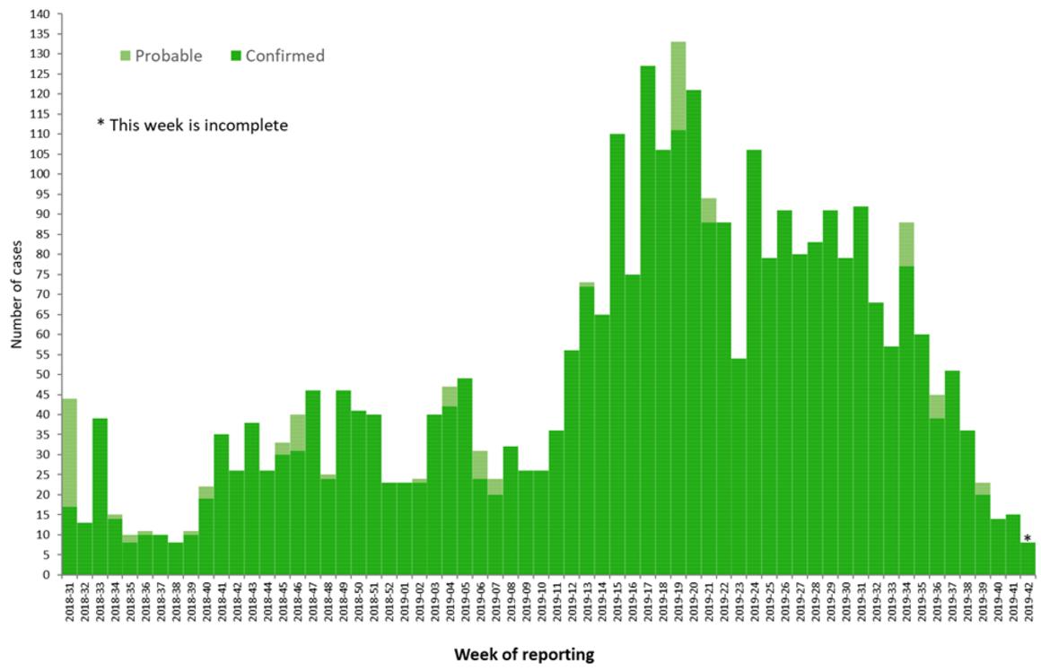 Epi curve, Ebola in DRC and Uganda, latest update: 18 October 2019