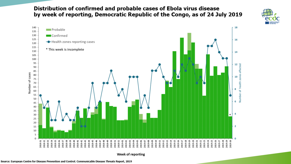 Ebola outbreak in the Democratic Republic of the Congo - ongoing