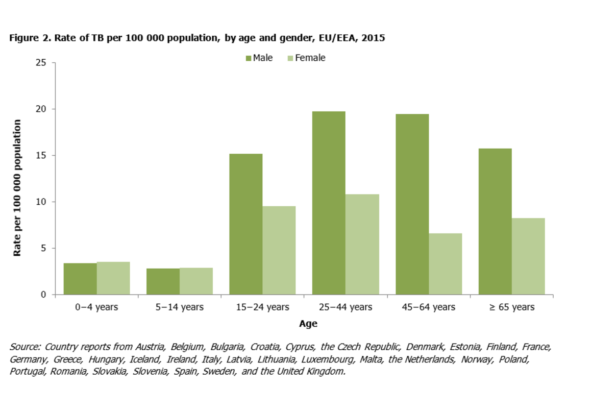 Rate of TB per 100 000 population, by age and gender, EU/EEA, 2015