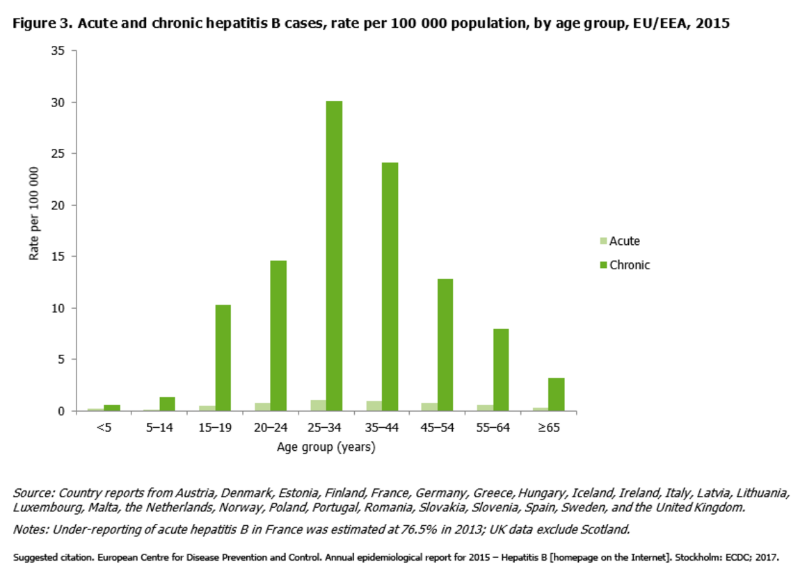 Acute and chronic hepatitis B cases, rate per 100 000 population, by age group, EU/EEA, 2015