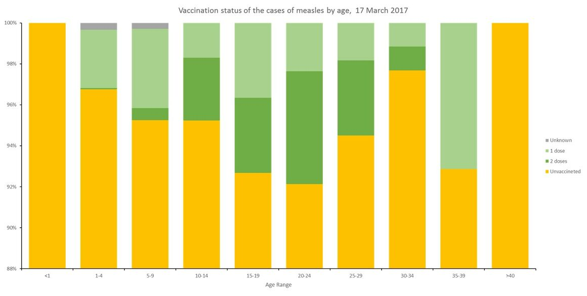 Figure 2. Vaccination status of the cases of measles by age, 17 March 2017