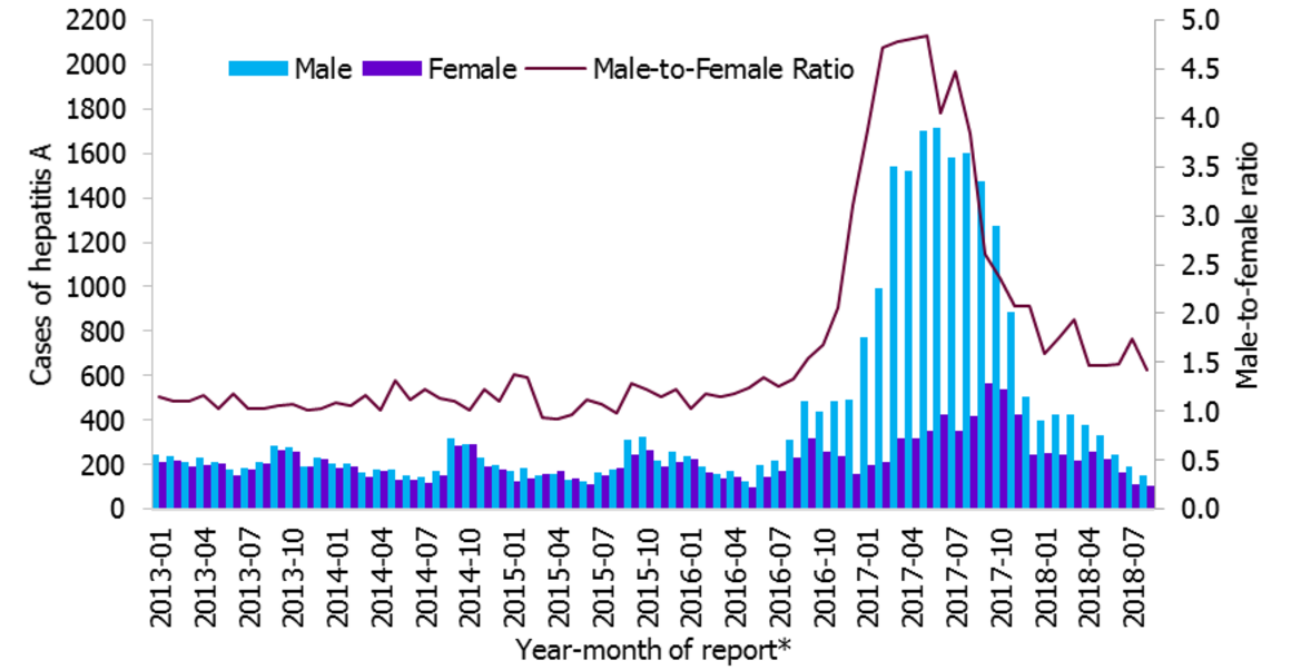 Figure 2. Distribution of hepatitis A cases by gender and male-to-female ratio, January 2012 to August 2018, as of 7 September 2018, EU/EEA*