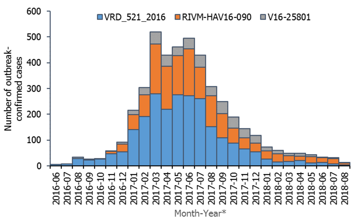 Figure 1. Distribution of hepatitis A outbreak-confirmed cases by month of onset and genetic sequence, June 2016 to August 2018, as of 7 September 2018, EU/EEA (n=4 475; 15 cases missing any date of report*)