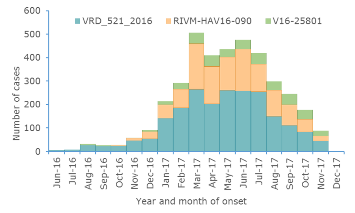 Figure 1. Distribution of hepatitis A outbreak-confirmed cases, by month of onset and genetic sequence, June 2016 to December 2017, as of 12 December 2017