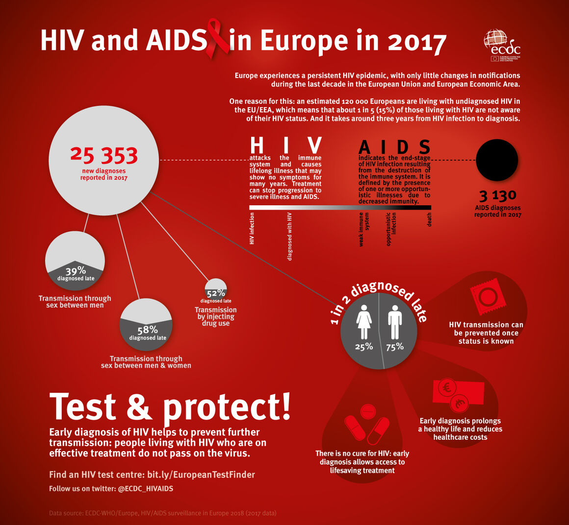 HIV and AIDS in Europe 2017
