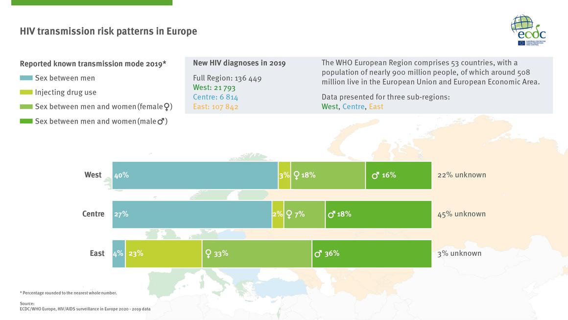 HIV transmission risk patterns in Europe