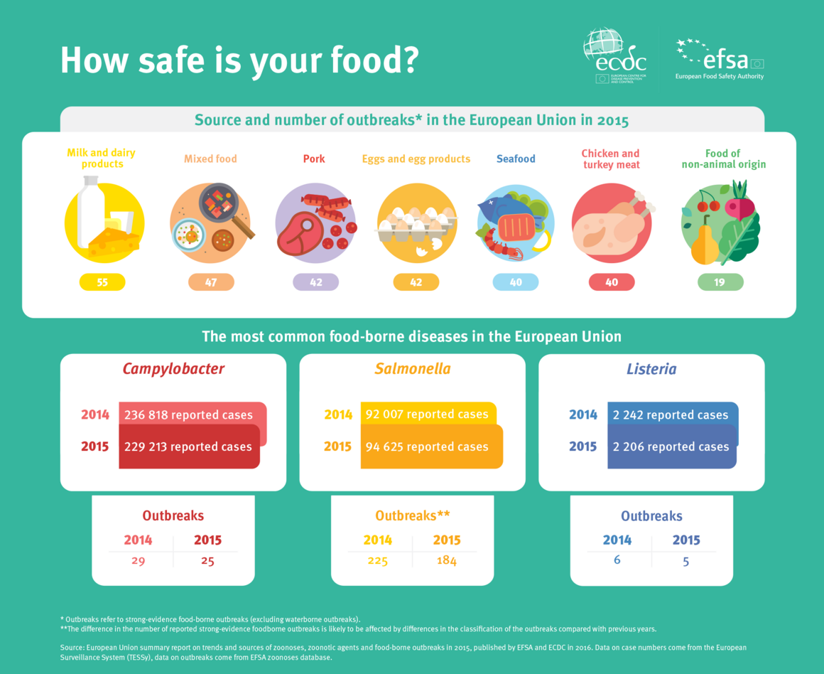 Infographic showing trends and sources of zoonoses, zoonotic agents and food-borne outbreaks in 2015