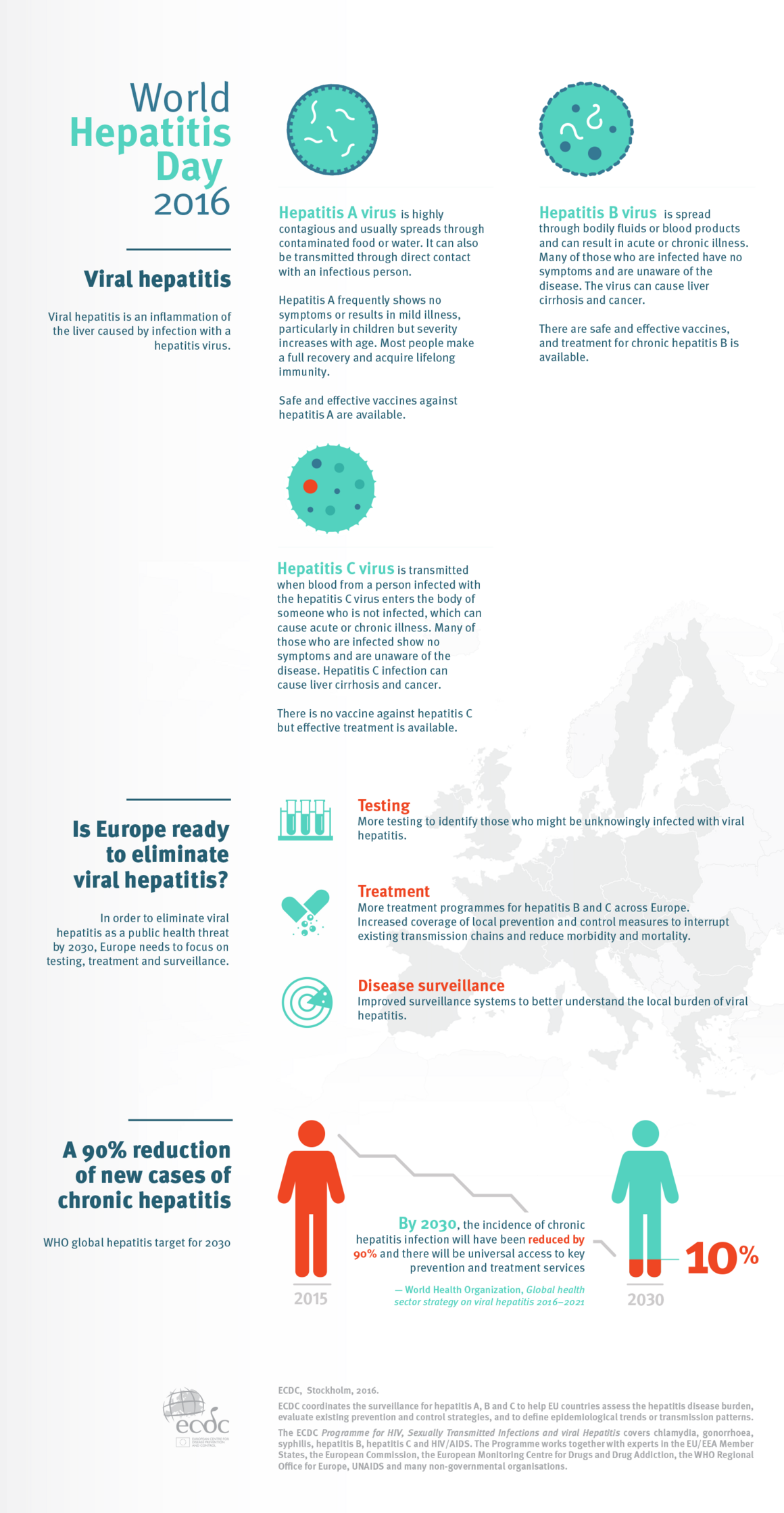 Infographic explaining viral hepatitis and Europe's goal to eliminate it as a public health threat
