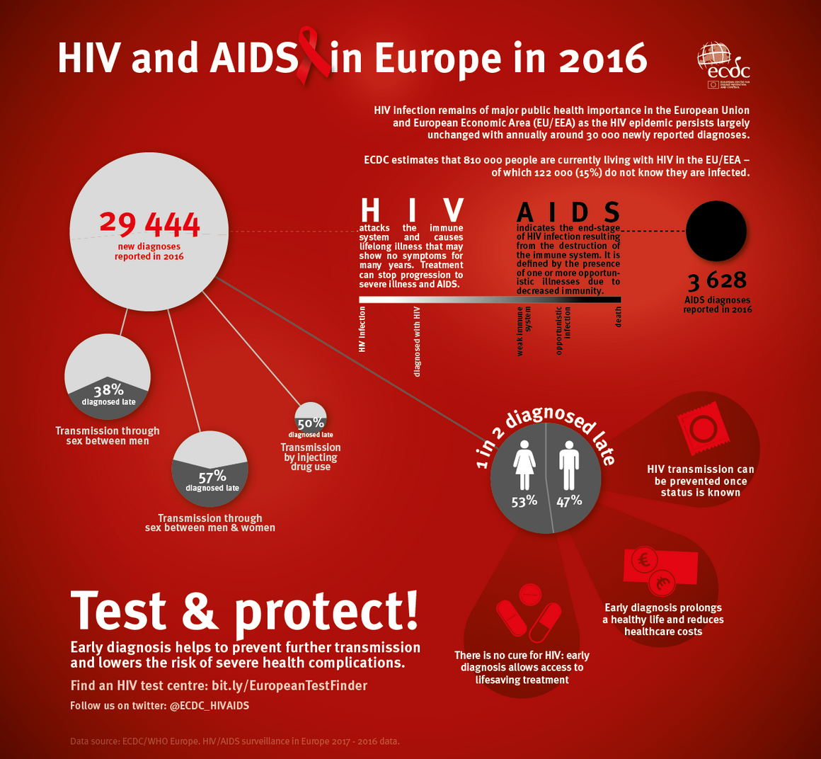 HIV and AIDS in Europe 2016