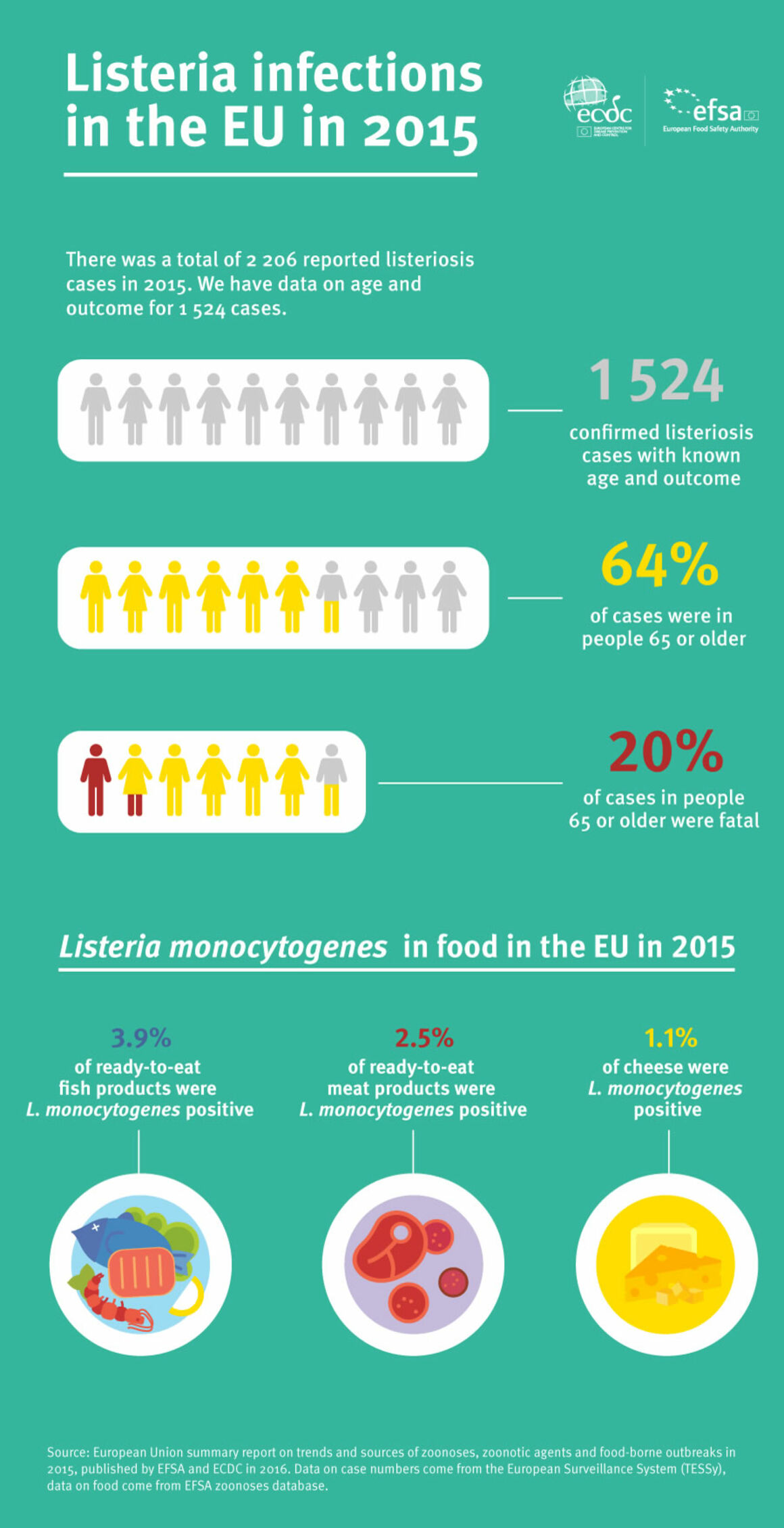 Infographic showing data on listeria infections in the EU in 2015
