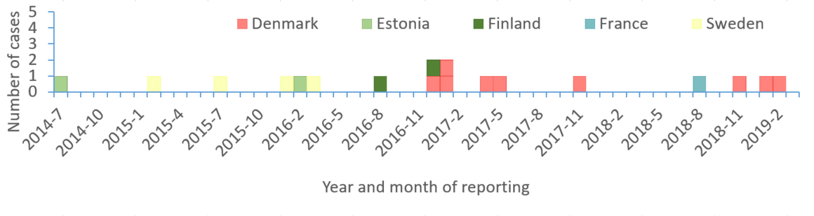 Figure 1: Distribution of Listeria monocytogenes isolates by country and time of reporting 2014-2019 (n=18)
