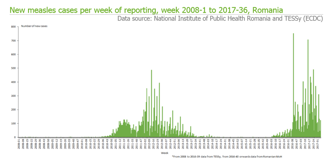New measles cases per week of reporting, week 2008-1 to 2017-36
