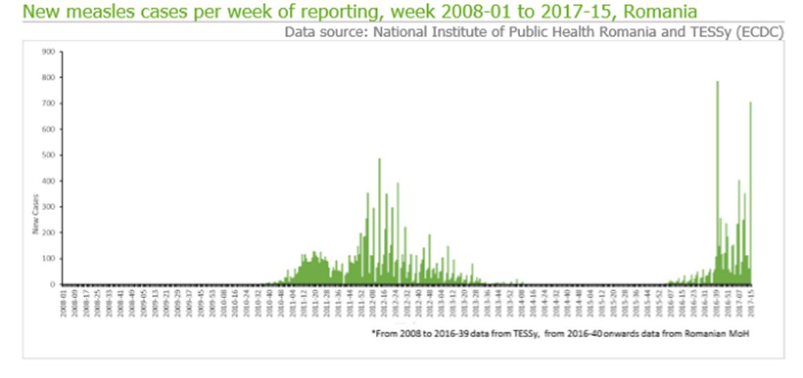 measles outbreak 21 April