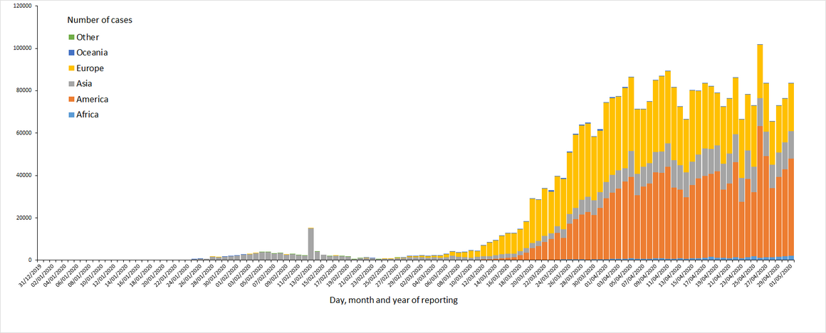 Distribution ofCOVID-19cases worldwide,as of 1 May2020