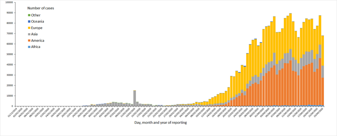 Distribution ofCOVID-19cases worldwide,as of 23April2020