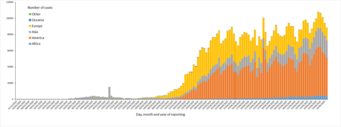 Distribution ofCOVID-19cases worldwide,as of 26May2020