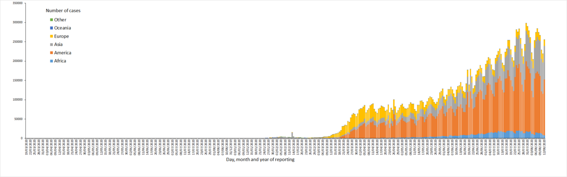 Distribution of COVID-19 cases worldwide, as of 12 August 2020