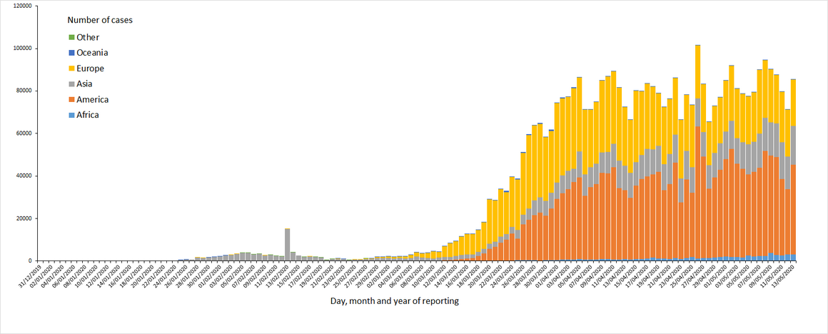 Distribution of COVID-19 deaths, worldwide, as of 13May2020