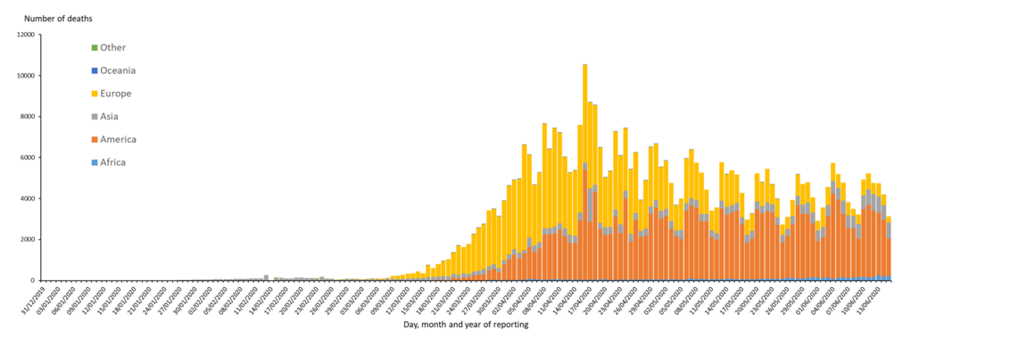 Distribution of COVID-19 deaths, worldwide, as of 15June2020