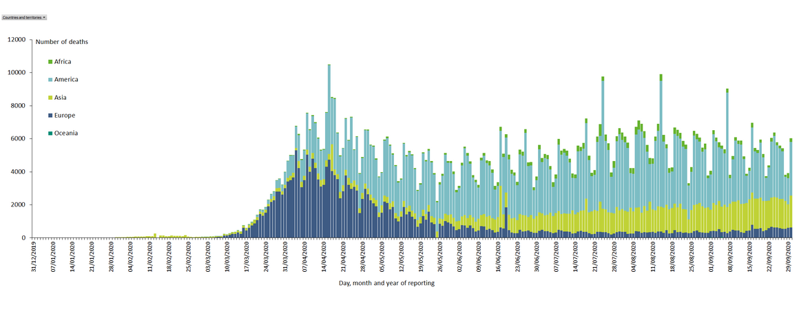 Distribution of COVID-19 deaths, worldwide, as of 30September2020
