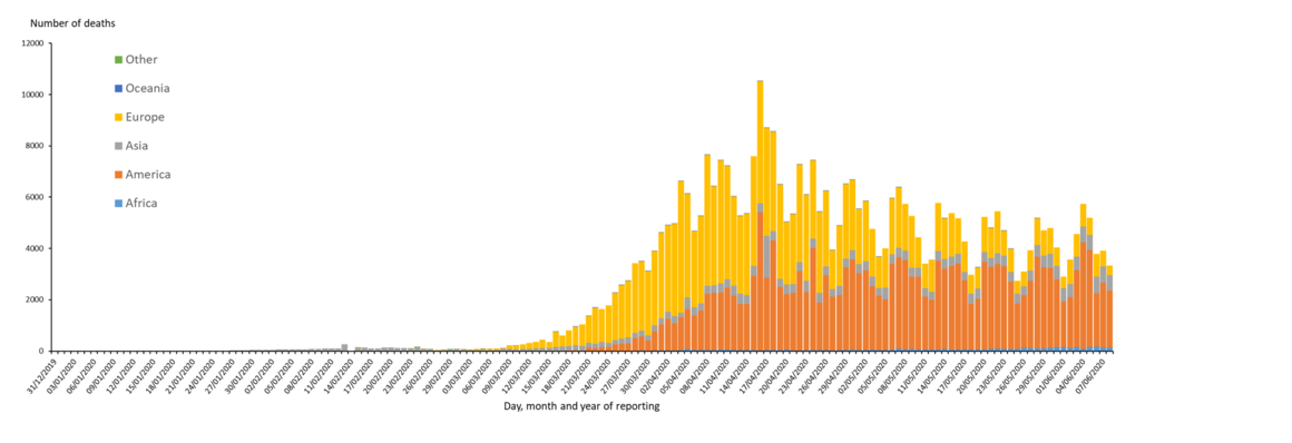 Distribution of COVID-19 deaths, worldwide, as of 8June2020
