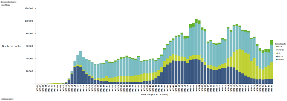 Distribution of COVID-19 deaths, worldwide, as of week 292021