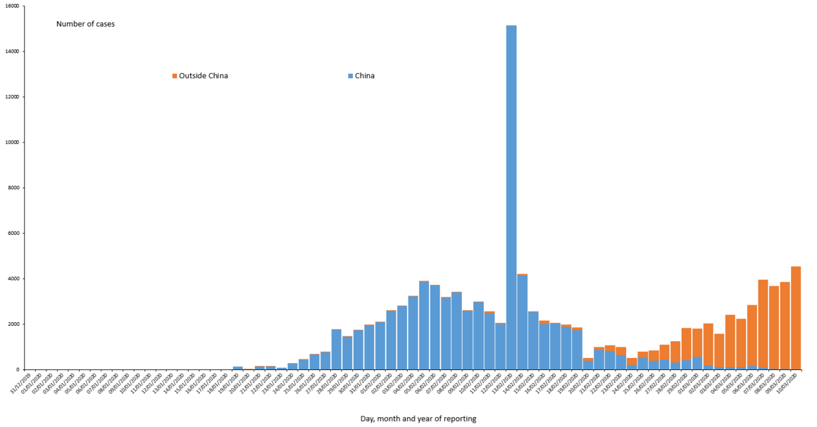 Distribution of COVID-19 cases worldwide, as of 10 March 2020