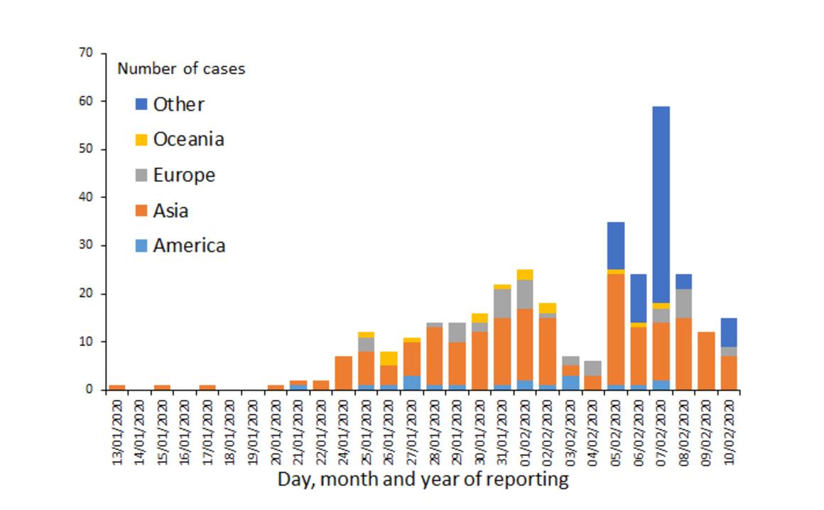 Distribución de casos confirmados en laboratorio de 2019-nCoV por continente (excepto China), a partir del 10 de febrero de 2020