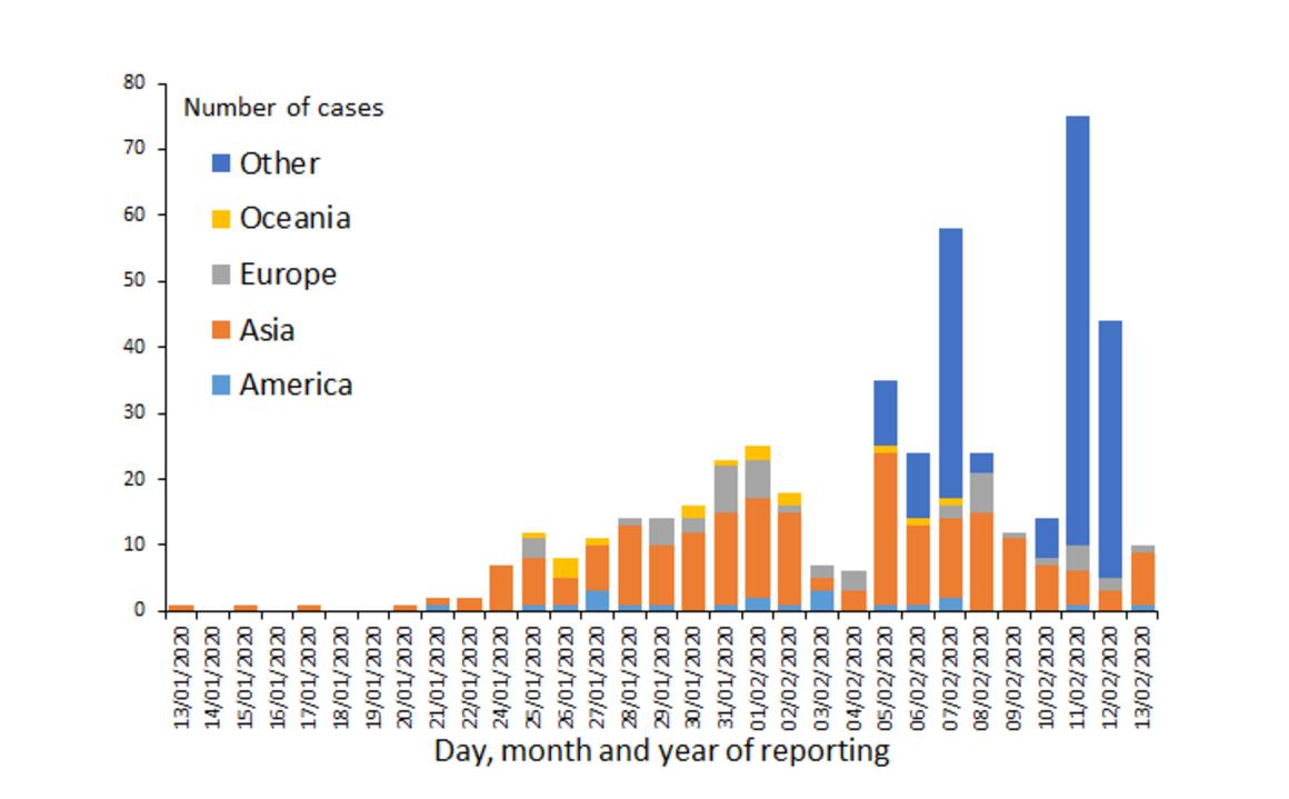 Distribución de casos de COVID-19 por continente (excepto China), a partir del 13 de febrero de 2020