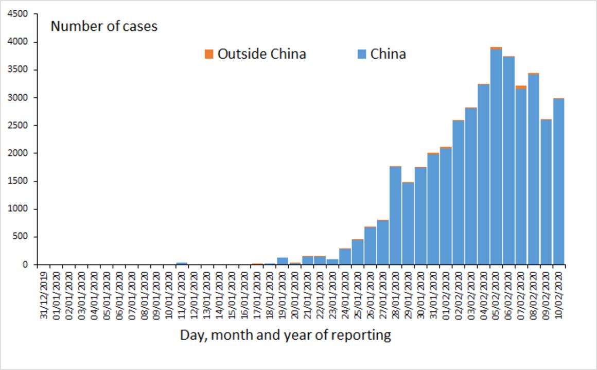 Distribución de casos confirmados por laboratorio de 2019-nCoV en todo el mundo, a partir del 10 de febrero de 2020