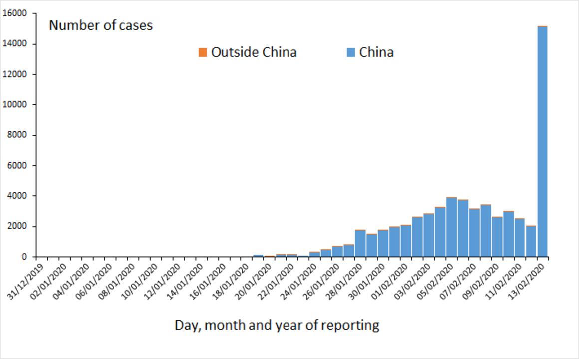 Distribución de casos de COVID-19 en todo el mundo, a partir del 13 de febrero de 2020
