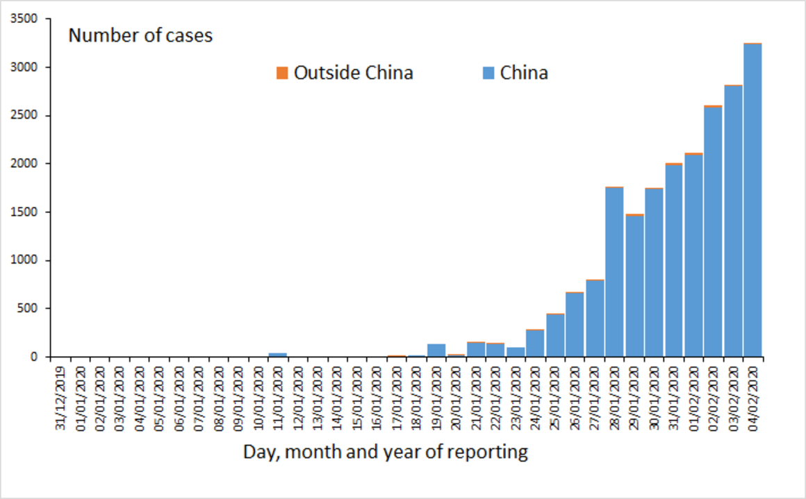 Distribution of laboratory confirmed cases of 2019-nCoV worldwide, as of 4 February 2020