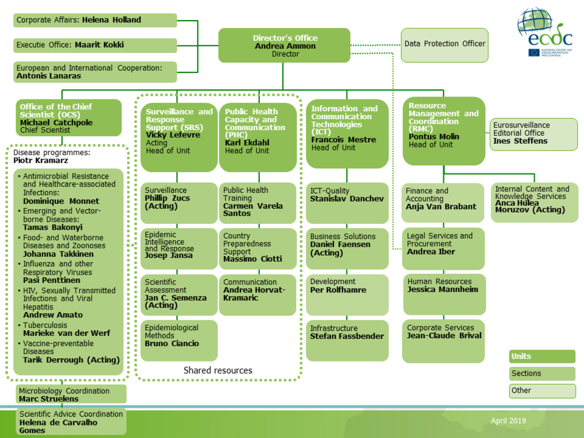 ECDC organisational chart, April 2019