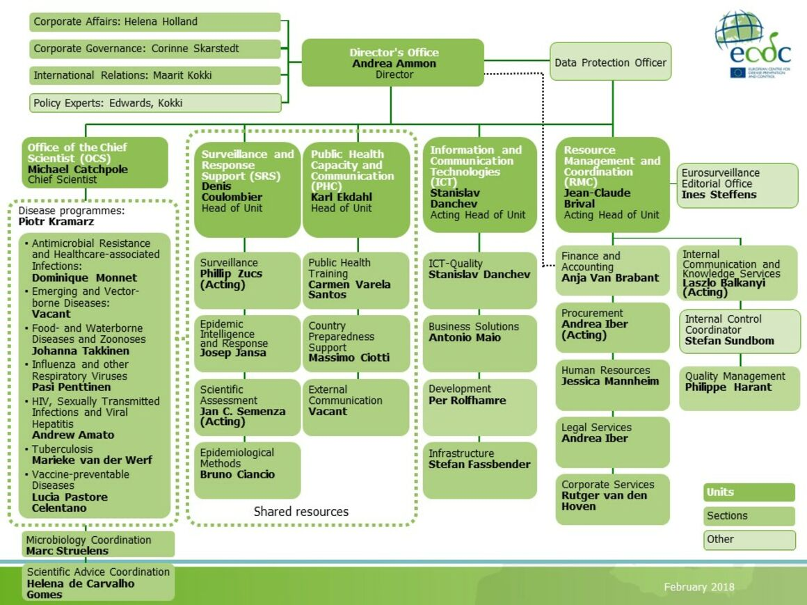 ECDC Organisation chart as of February 2018