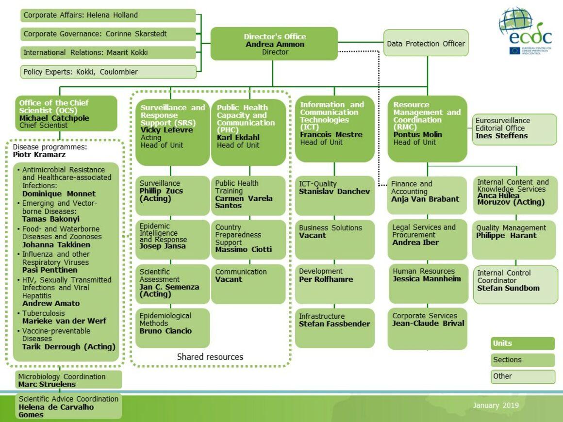 ECDC organisational chart, January 2019