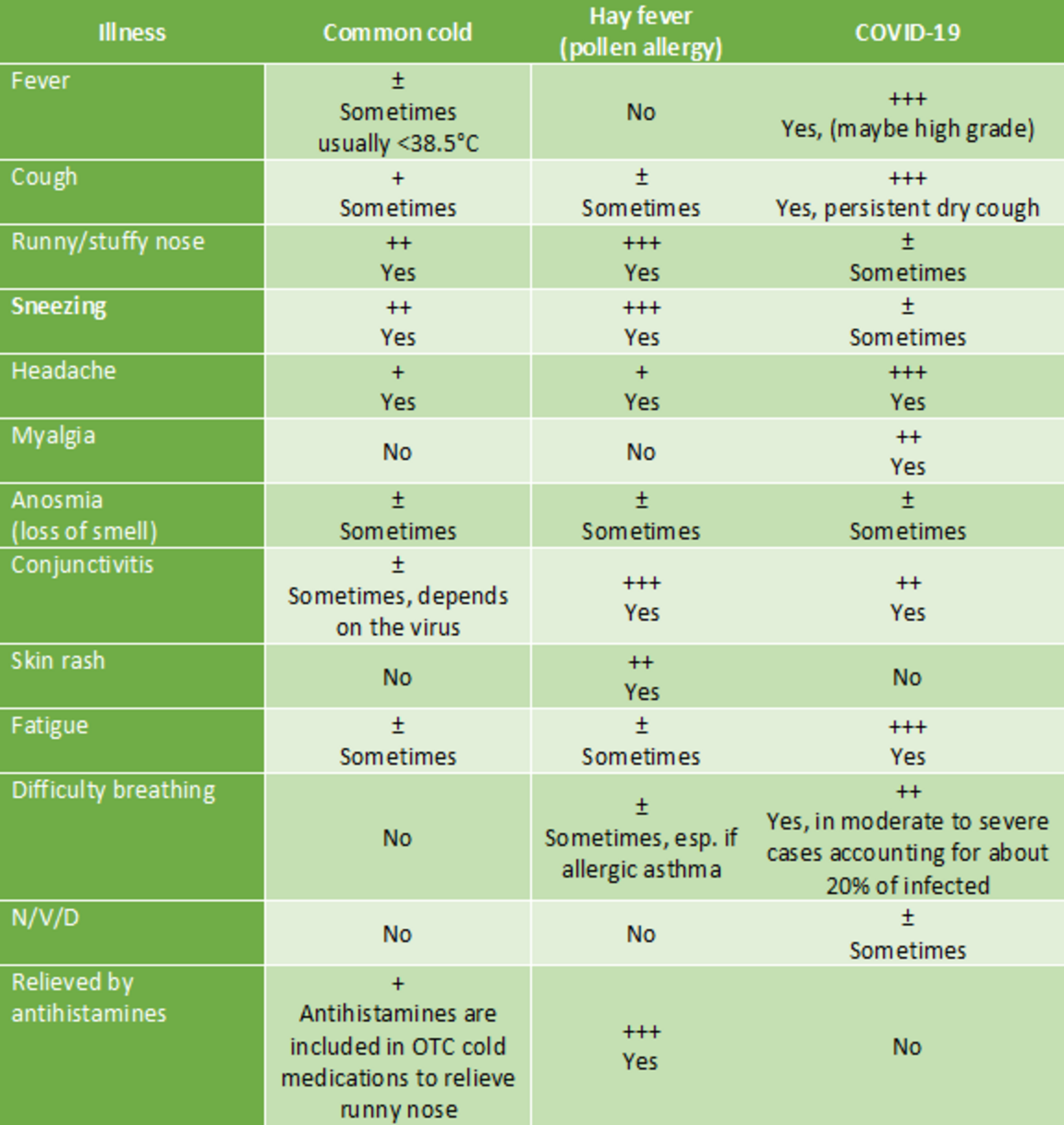 Table: comparison of common symptoms between common cold, hay fever and COVID-19