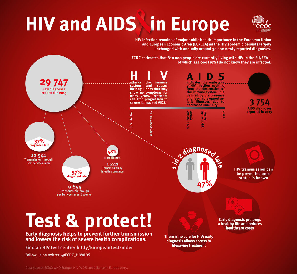 Infographic showing HIV surveillance data in 2015