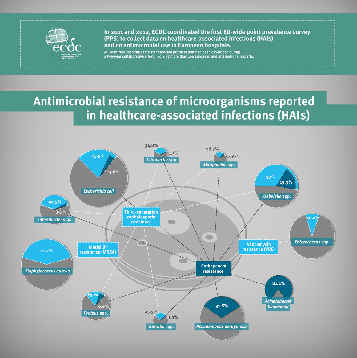 Infographic showing antimicrobial resistance in healthcare-associated infections