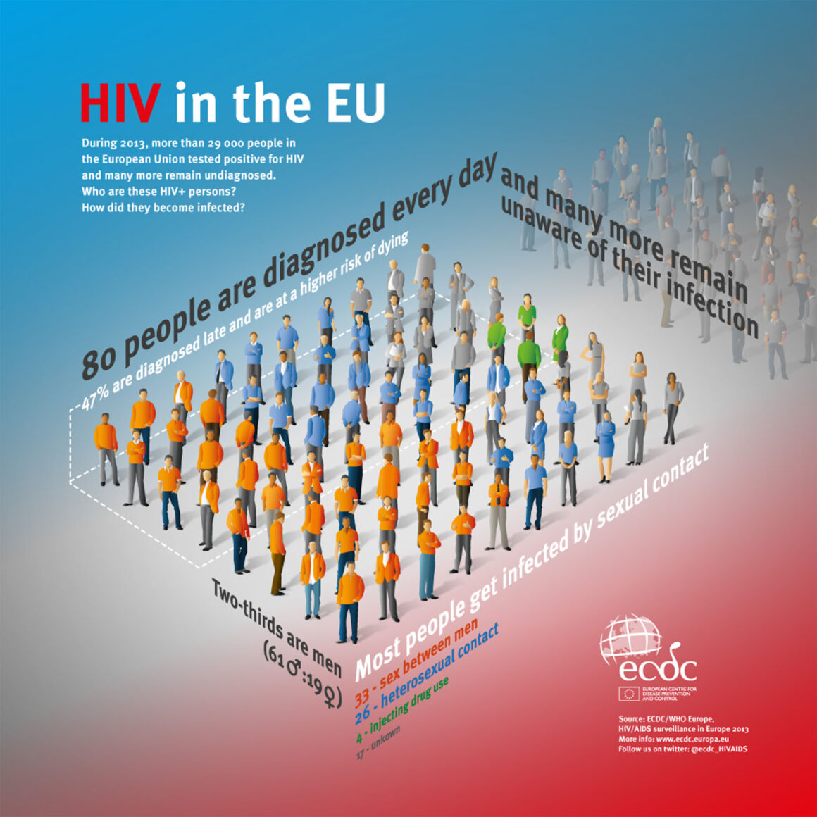 Infographic showing HIV surveillance data in 2013
