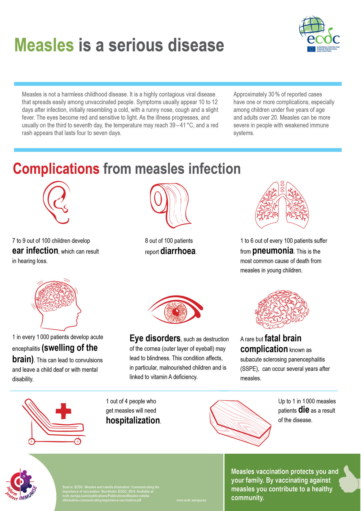 Infographic - Measles is a serious disease