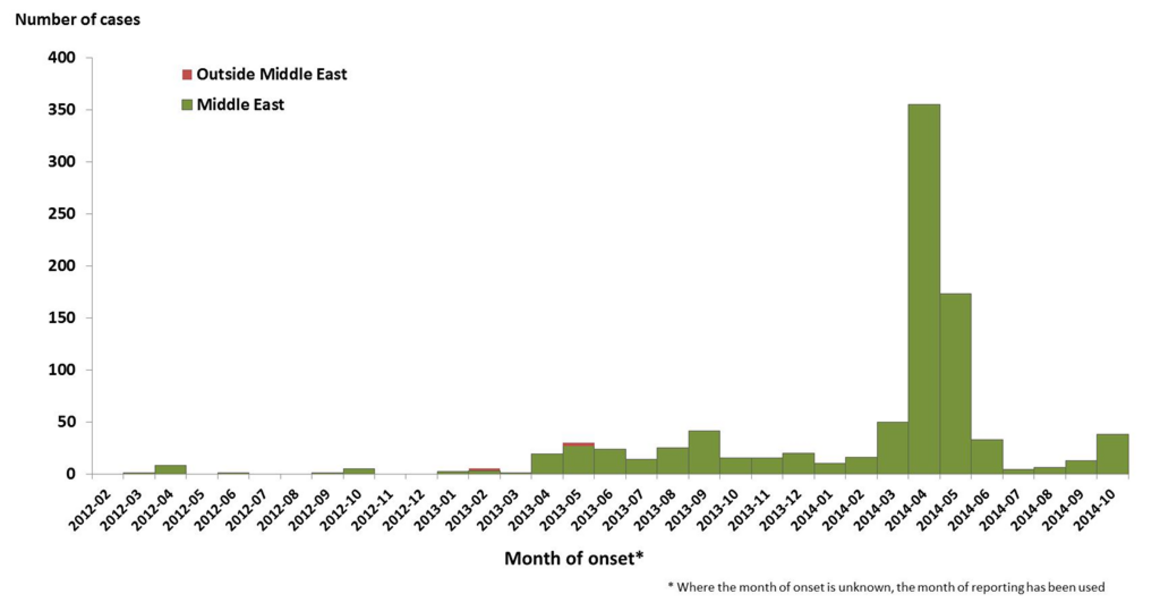 coronavirus infection graph